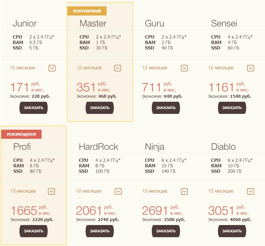 Бюджетный VPS для сайта - тарифы Timeweb.com